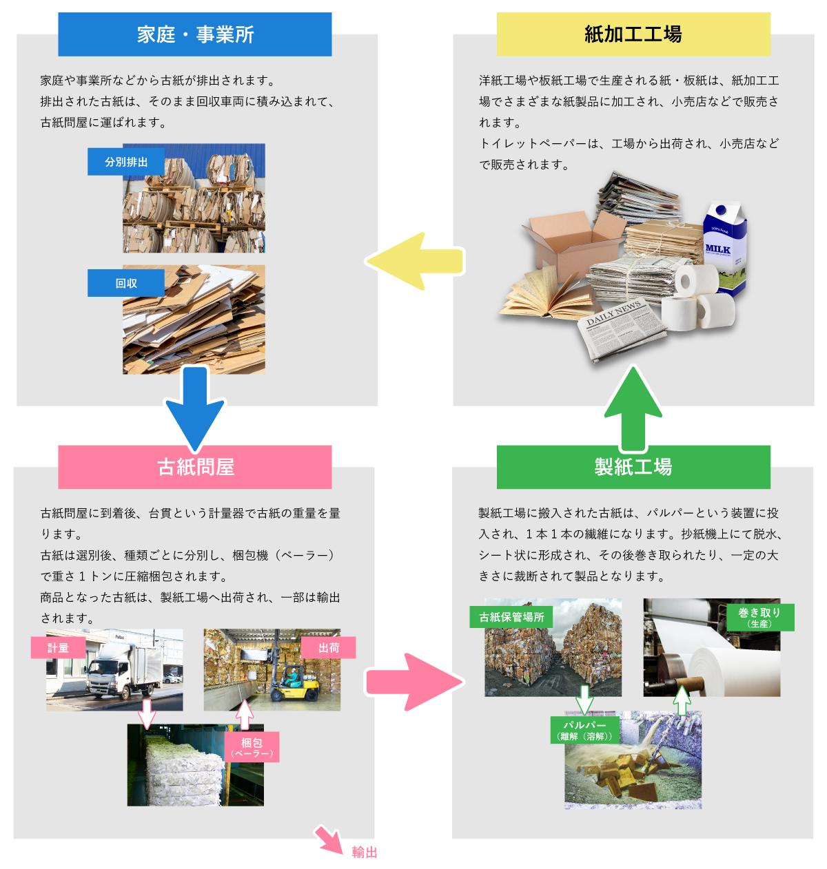 古紙リサイクルの流れ