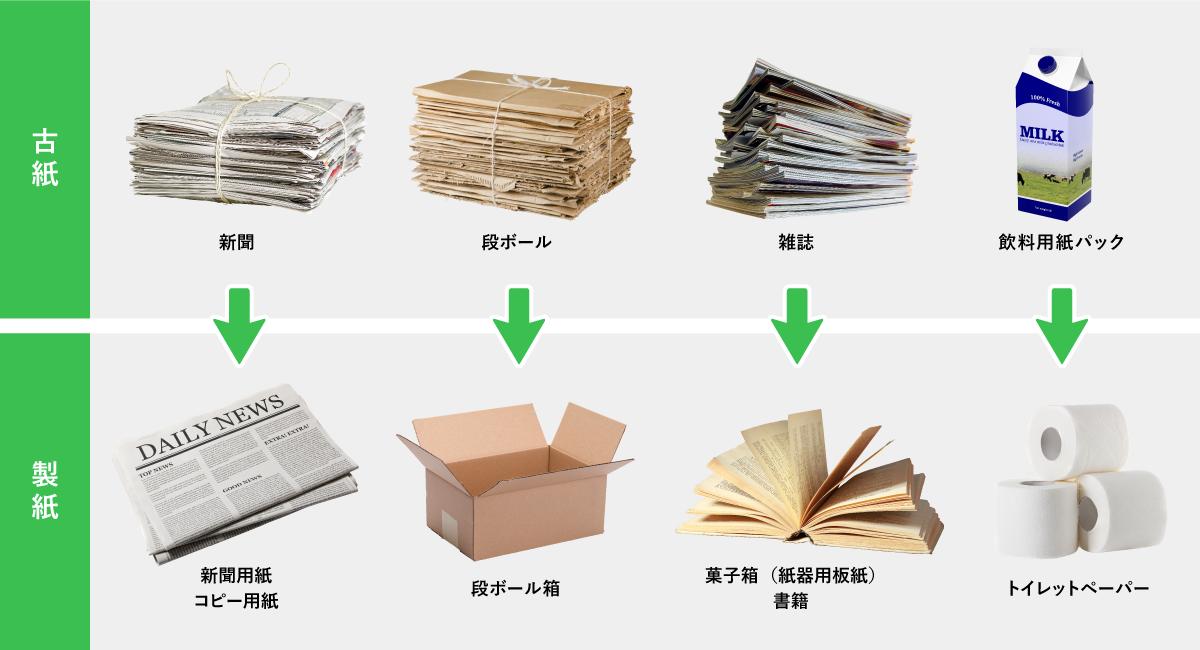 古紙の種類と紙製品の例